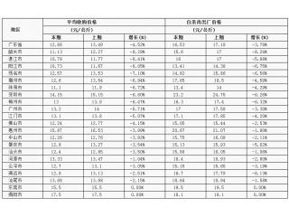 广东省21市生猪、白条肉行情