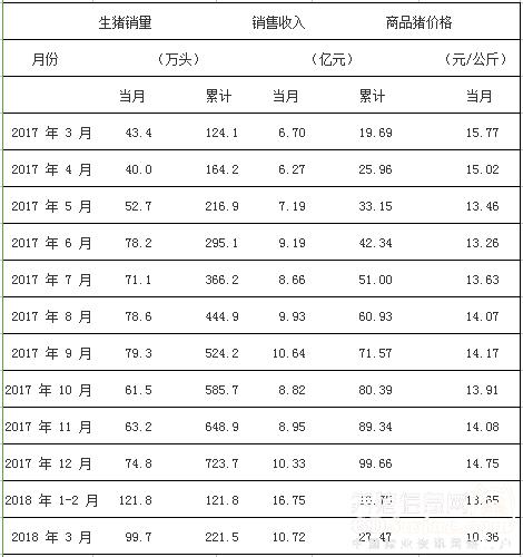 猪真的多了!牧原、天邦股份3月份商品猪销量同比猛增