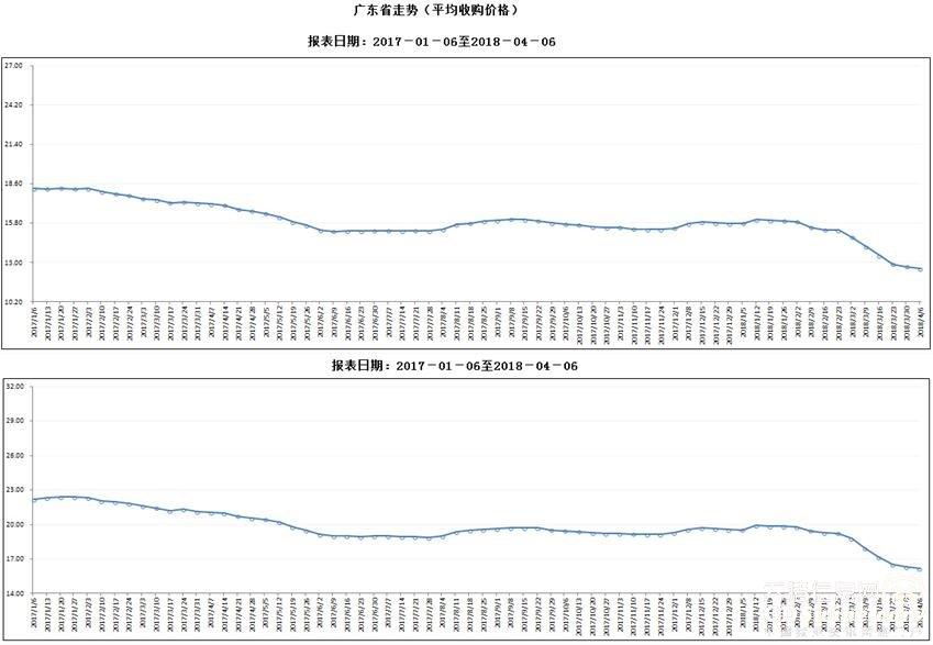 广东省屠宰生猪及肉品价格周报(2018年第14周)生猪及猪肉价格环比、同比均下降2
