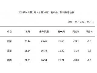 4月份第1周畜产品和饲料集贸市场价格情况