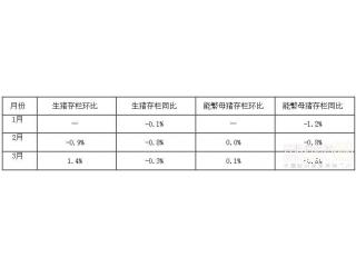 2018年1―3月份400个监测县生猪存栏信息