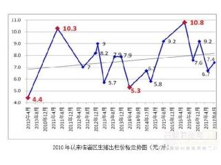 <b>山东淄博:生猪市场价格调研报告</b>