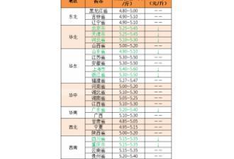 2018年4月20日:全国猪价小幅走跌,广东下调0.1元/斤