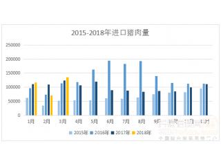 3月份进口猪肉13.6万吨,较上月增加90%