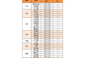 【中博特约-今日猪价】2018年5月21日:上涨地区增多,局部达0.2元/斤