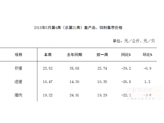 5月份第4周|畜产品和饲料集贸市场价格情况