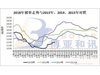 透过这些数据,看清6月份猪价走势