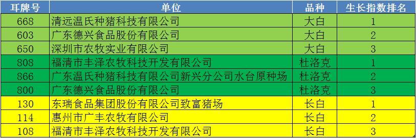 第45届养猪产业博览会(广州)参加拍卖种猪生长指数排名表