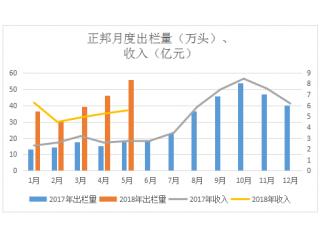<b>5月份猪企业绩|温氏销售生猪181万头,正邦销量同比增长217%</b>