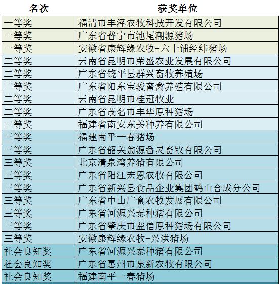 第十七届(华信农威杯)健康养猪技术比赛获奖名单揭晓!