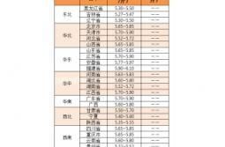 2018年6月14日:生猪市场持续稳定,二元母猪价格反弹