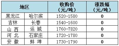 【中博特约-今日猪价】2018年7月4日:猪价窄幅上涨,大场挺价心态较强