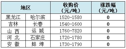 【中博特约-今日猪价】2018年7月9日: