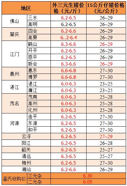 【中博特约-今日猪价】2018年7月9日:周末涨幅略大,全国均价在6元以上