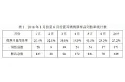 2018年上半年猪蓝耳病病原检测结果