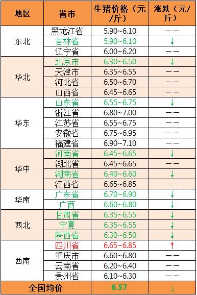 2018年7月26日全国外三元生猪价格(元/斤)