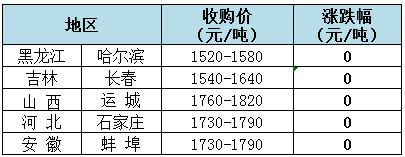 2018年7月25日全国玉米(水分15%)价格(元/吨)