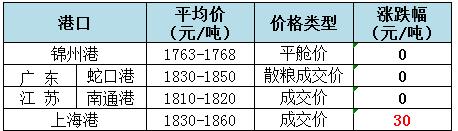 2018年7月25日全国玉米(水分15%)价格(元/吨)1