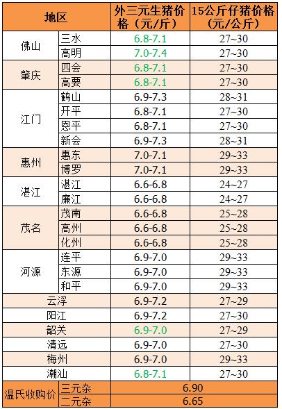 2018年7月26日广东省外三元、15公斤仔猪价格(元/斤)