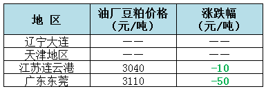 2018年7月26日全国重要地区油厂豆粕(43%蛋白)价格