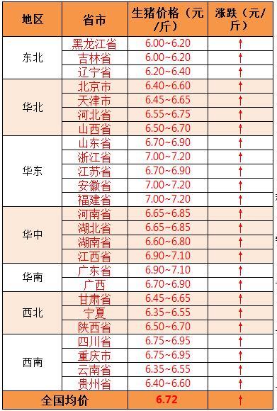 2018年8月2日全国外三元生猪价格(元/斤)