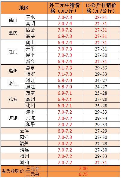 2018年8月2日广东省外三元、15公斤仔猪价格(元/斤)