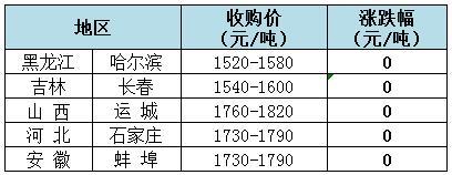 2018年8月2日全国玉米(水分15%)价格(元/吨)