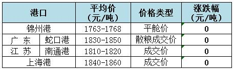 2018年8月2日全国玉米(水分15%)价格(元/吨)1