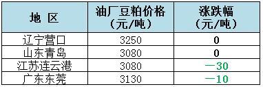 2018年8月2日全国重要地区油厂豆粕(43%蛋白)价格:
