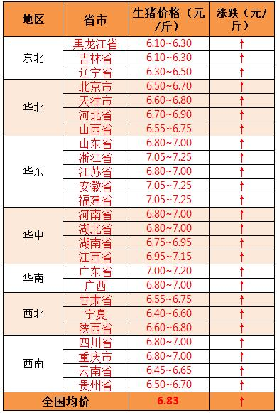 2018年8月3日全国外三元生猪价格(元/斤)
