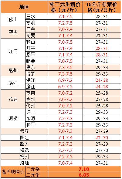 2018年8月3日广东省外三元、15公斤仔猪价格(元/斤)