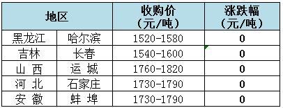 2018年8月3日全国玉米(水分15%)价格(元/吨)