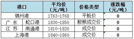 2018年8月3日全国玉米(水分15%)价格(元/吨)1