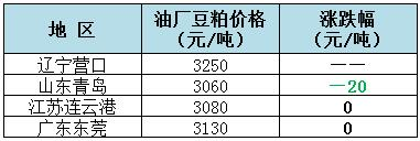 2018年8月3日全国重要地区油厂豆粕(43%蛋白)价格: