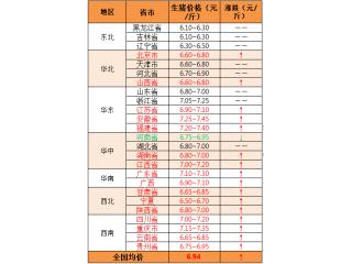 【中博特约-今日猪价】2018年8月6日:猪价涨势近尾声,以平衡调节为主