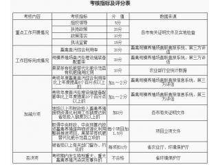 广东省印发畜禽养殖废弃物资源化利用工作考核办法