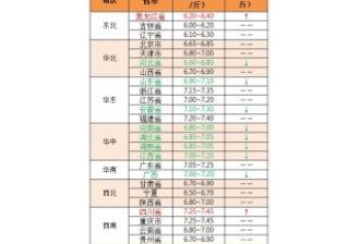 【中博特约-今日猪价】2018年8月15日:猪价震荡调整,东北有望反弹