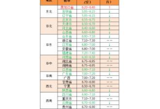 【中博特约-今日猪价】2018年8月20日:河南大跌,全国猪价延续跌势