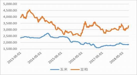 图5:原料价格(元/吨)