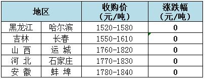 2018年8月29日全国玉米(水分15%)价格(元/吨)