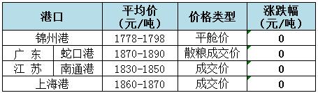 2018年8月29日全国玉米(水分15%)价格(元/吨)1