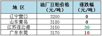 2018年8月29日全国重要地区油厂豆粕(43%蛋白)价格