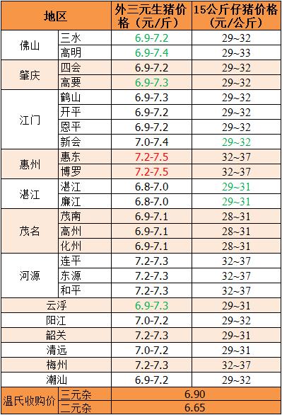 2018年8月29日广东省外三元、15公斤仔猪价格(元/斤)