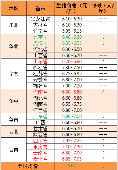 2018年8月29日全国外三元生猪价格(元/斤)