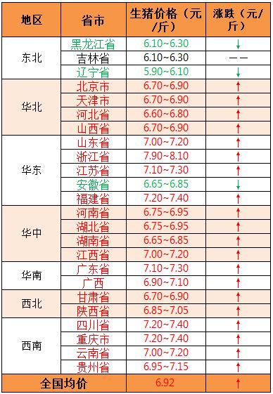 2018年9月3日全国外三元生猪价格(元/斤)