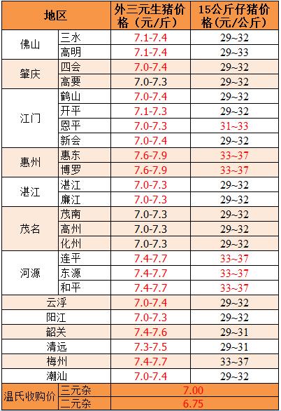 2018年9月3日广东省外三元、15公斤仔猪价格(元/斤)