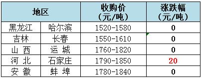 2018年9月3日全国玉米(水分15%)价格(元/吨)