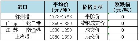 2018年9月3日全国玉米(水分15%)价格(元/吨)1