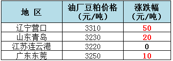 2018年9月3日全国重要地区油厂豆粕(43%蛋白)价格: