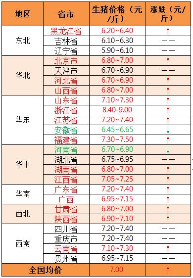 2018年9月4日全国外三元生猪价格(元/斤)